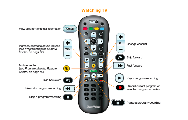 Watching Tv On Dvr Using 2nd Generation Remote Cm7500xrc Cm 7500